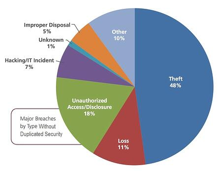 Get Duplicated and Avoid these Types of Data Breaches in both your Print and IT Environments.jpg