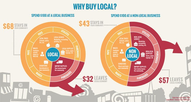 Why Buy Local Market Study Infographic.jpg
